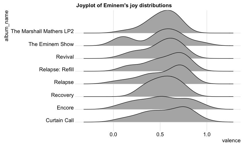 Eminem Album Comparison