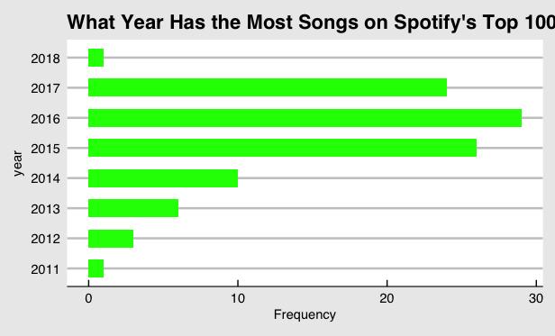 Spotify's API